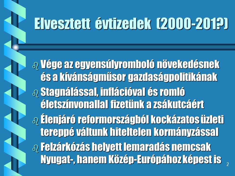 2 Elvesztett évtizedek (2000-201 ) b Vége az egyensúlyromboló növekedésnek és a kívánságműsor gazdaságpolitikának b Stagnálással, inflációval és romló életszínvonallal fizetünk a zsákutcáért b Élenjáró reformországból kockázatos üzleti tereppé váltunk hiteltelen kormányzással b Felzárkózás helyett lemaradás nemcsak Nyugat-, hanem Közép-Európához képest is