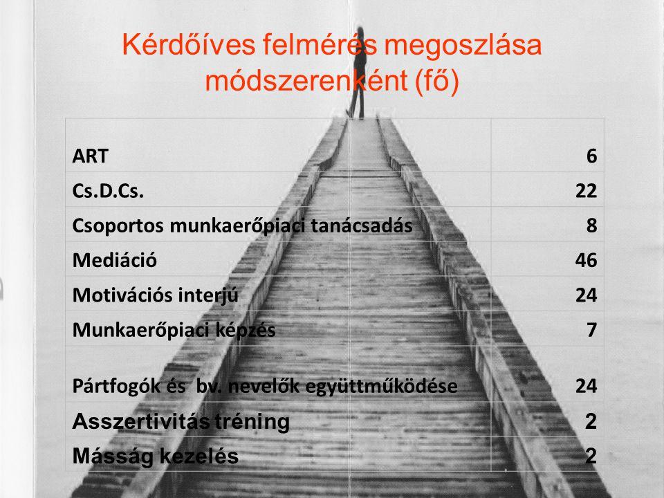 Kérdőíves felmérés megoszlása módszerenként (fő) ART6 Cs.D.Cs.22 Csoportos munkaerőpiaci tanácsadás8 Mediáció46 Motivációs interjú2424 Munkaerőpiaci k