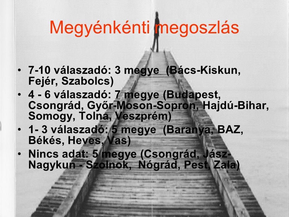 Megyénkénti megoszlás •7-10 válaszadó: 3 megye (Bács-Kiskun, Fejér, Szabolcs) •4 - 6 válaszadó: 7 megye (Budapest, Csongrád, Győr-Moson-Sopron, Hajdú-