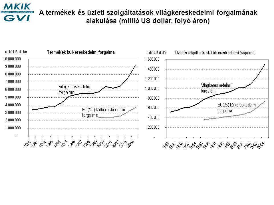 A termékek és üzleti szolgáltatások világkereskedelmi forgalmának alakulása (millió US dollár, folyó áron)