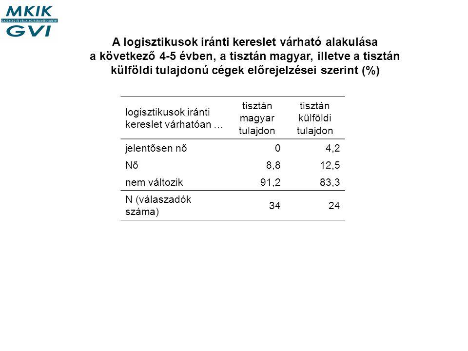 A logisztikusok iránti kereslet várható alakulása a következő 4-5 évben, a tisztán magyar, illetve a tisztán külföldi tulajdonú cégek előrejelzései szerint (%) logisztikusok iránti kereslet várhatóan … tisztán magyar tulajdon tisztán külföldi tulajdon jelentősen nő04,2 Nő8,812,5 nem változik91,283,3 N (válaszadók száma) 3424