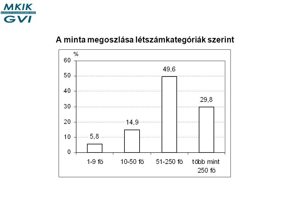 A minta megoszlása létszámkategóriák szerint