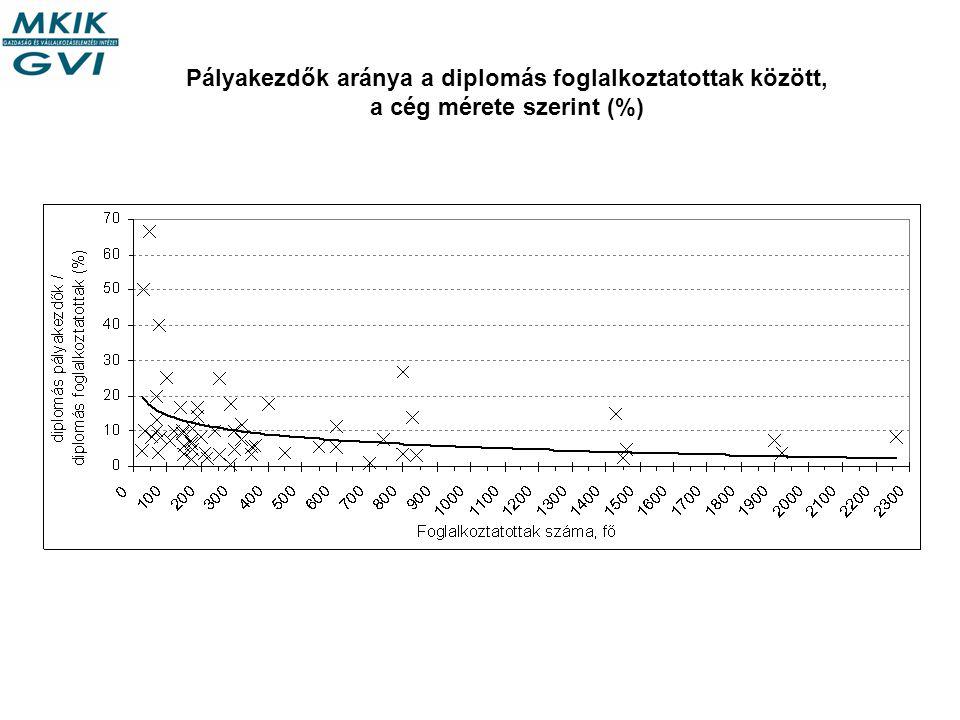Pályakezdők aránya a diplomás foglalkoztatottak között, a cég mérete szerint (%)