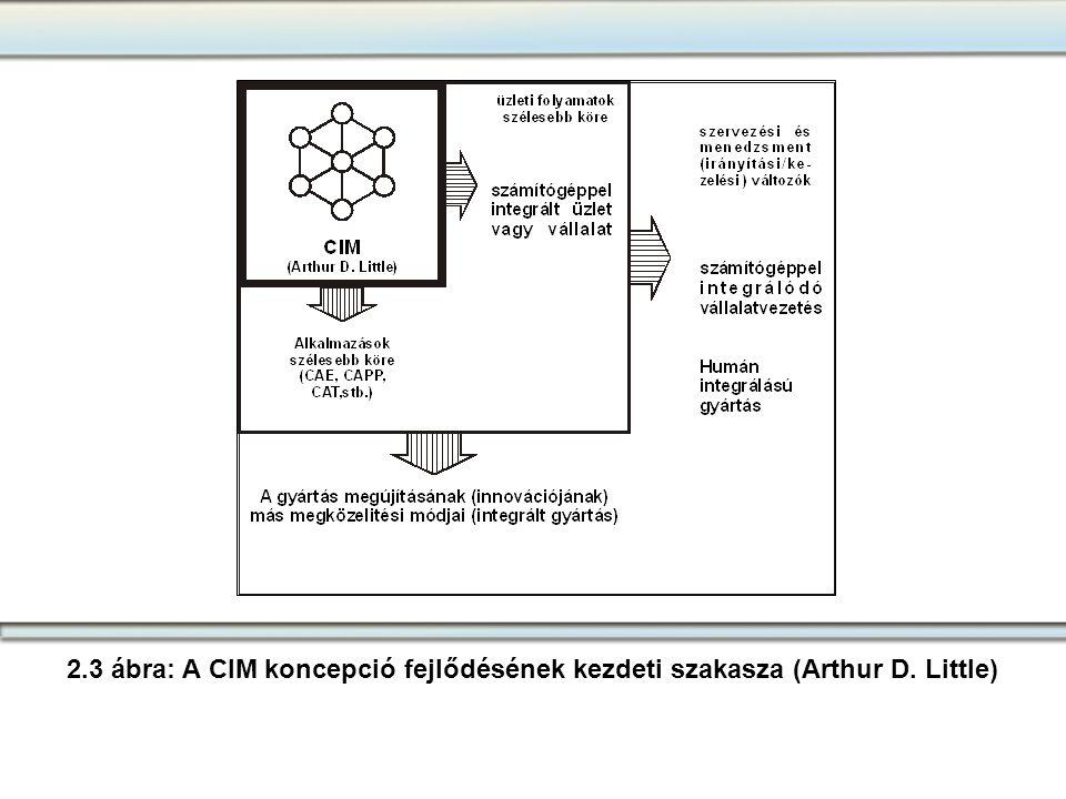 2.3 ábra: A CIM koncepció fejlődésének kezdeti szakasza (Arthur D. Little)