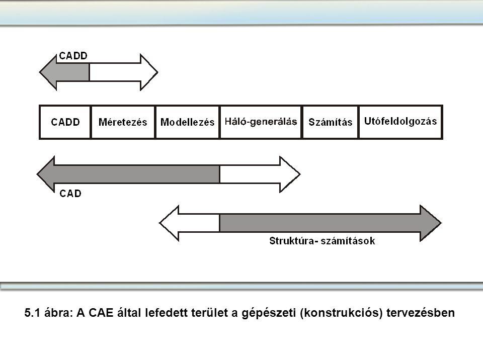 5.1 ábra: A CAE által lefedett terület a gépészeti (konstrukciós) tervezésben
