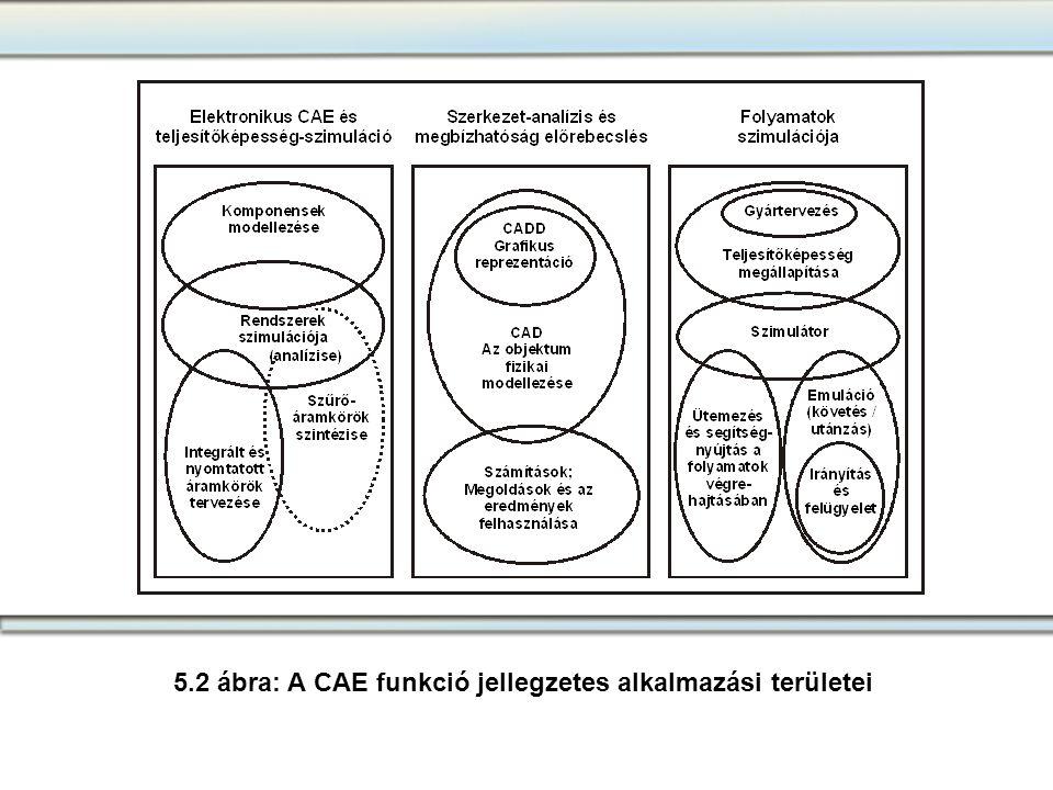 5.2 ábra: A CAE funkció jellegzetes alkalmazási területei