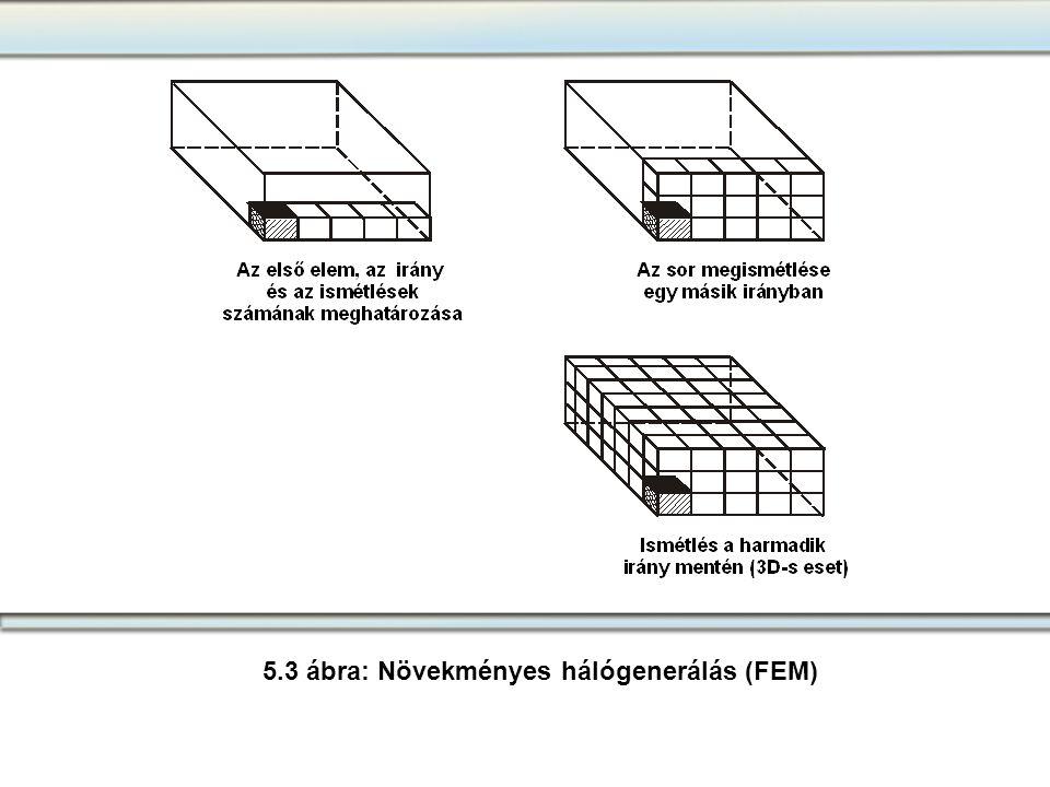5.3 ábra: Növekményes hálógenerálás (FEM)