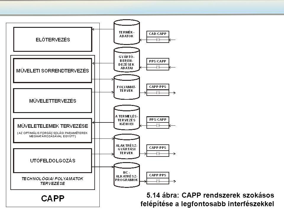 5.14 ábra: CAPP rendszerek szokásos felépítése a legfontosabb interfészekkel