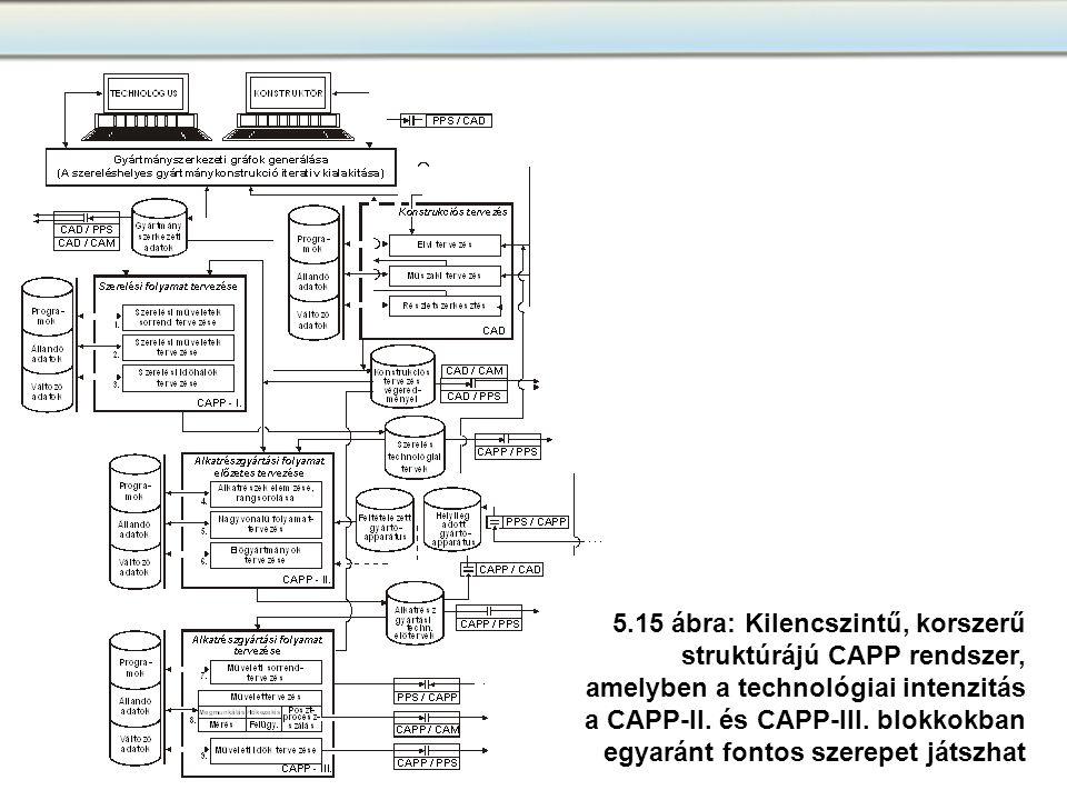 5.15 ábra: Kilencszintű, korszerű struktúrájú CAPP rendszer, amelyben a technológiai intenzitás a CAPP-II. és CAPP-III. blokkokban egyaránt fontos sze