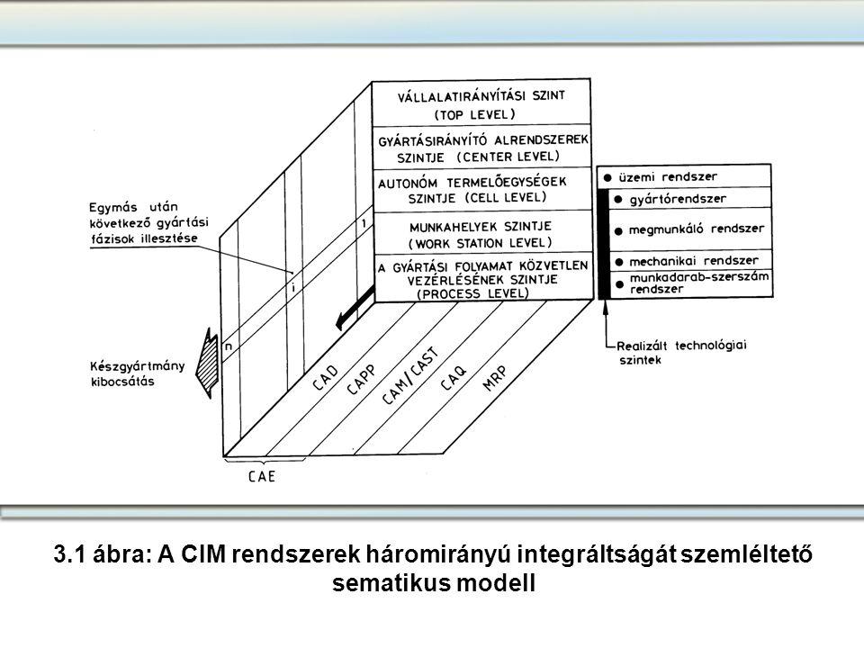 3.1 ábra: A CIM rendszerek háromirányú integráltságát szemléltető sematikus modell