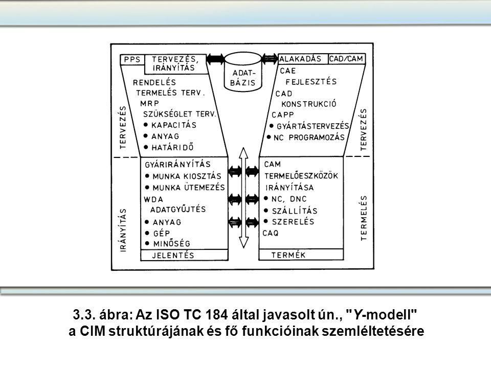 3.3. ábra: Az ISO TC 184 által javasolt ún.,