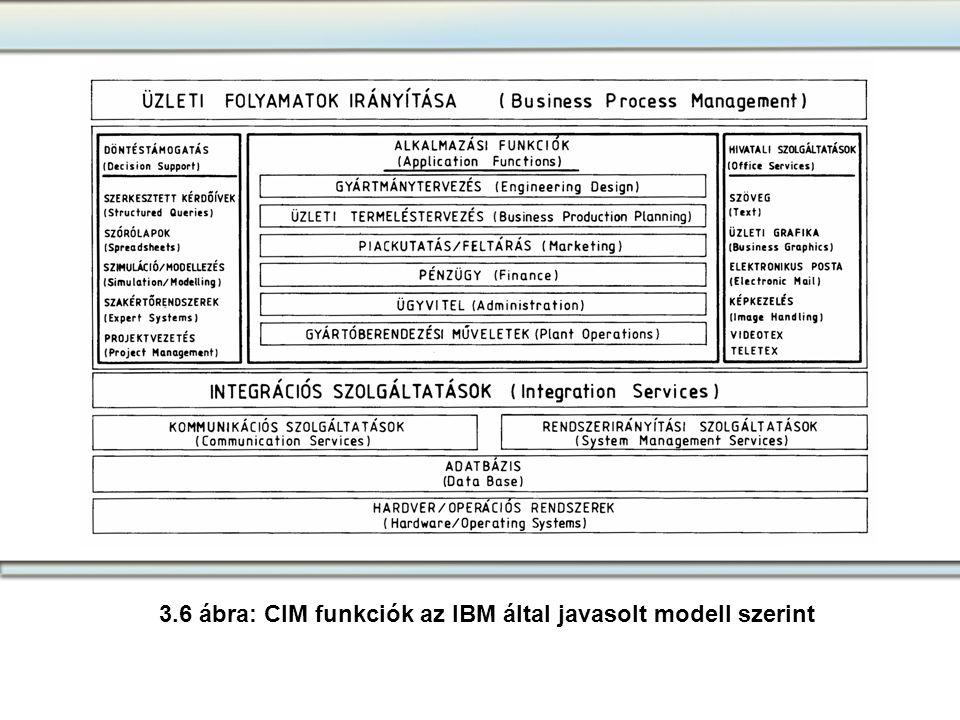 3.6 ábra: CIM funkciók az IBM által javasolt modell szerint