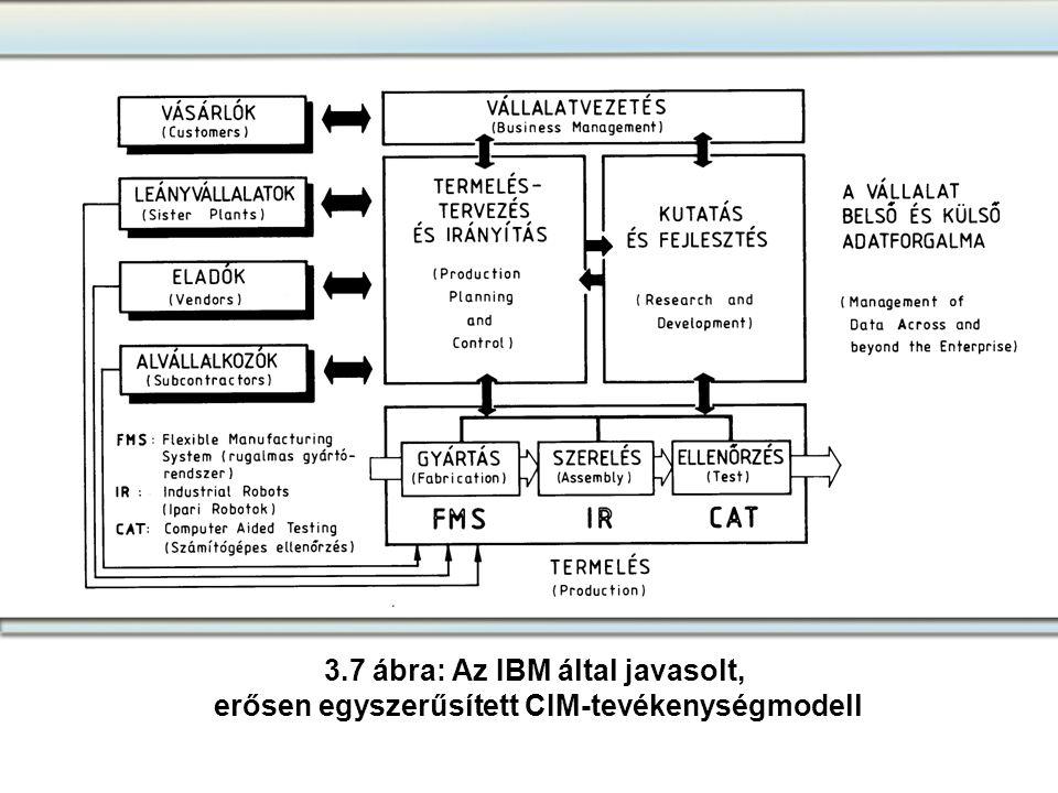 3.7 ábra: Az IBM által javasolt, erősen egyszerűsített CIM-tevékenységmodell