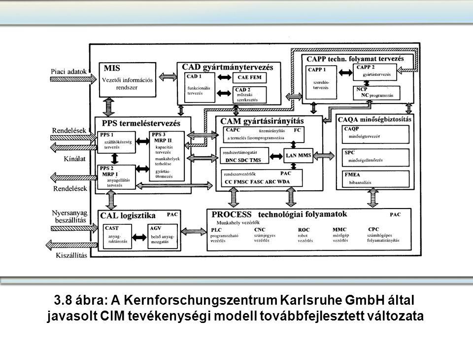 3.8 ábra: A Kernforschungszentrum Karlsruhe GmbH által javasolt CIM tevékenységi modell továbbfejlesztett változata