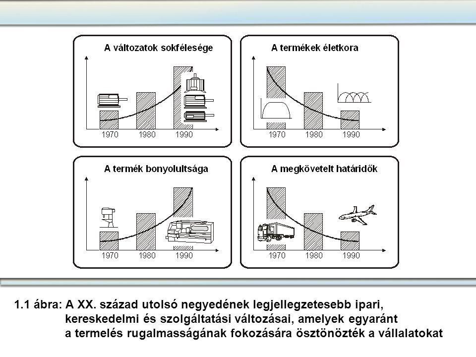 1.táblázat Rész-cél a CIM számáraElsődleges integrációs út A vevő-orientált termék- konstrukció optimális támogatása Konstrukció munkaelőkészítés (eladás, kalkuláció) gyártás Átfutási idők és raktári készletek csökkentése Eladás gyártástervezés anyaggazdálkodás A termékminőség fokozása Konstrukció gyártás minőségbiztosítás