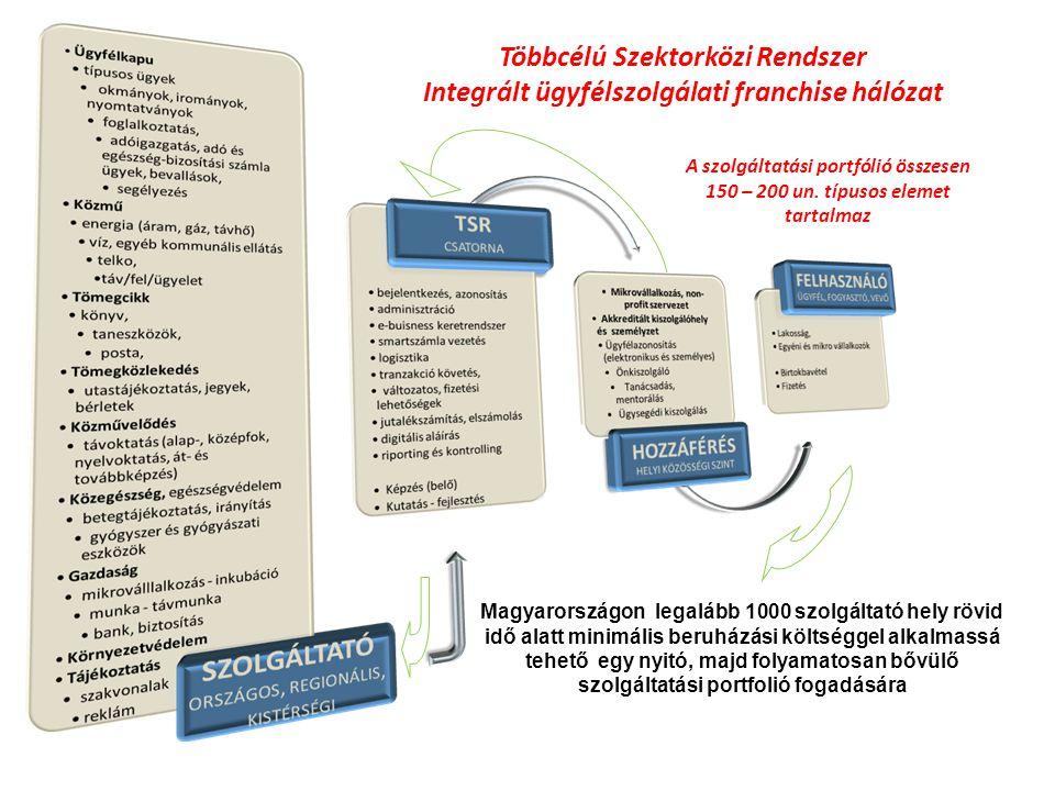 Többcélú Szektorközi Rendszer Integrált ügyfélszolgálati franchise hálózat A szolgáltatási portfólió összesen 150 – 200 un. típusos elemet tartalmaz M