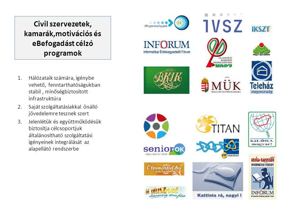 Civil szervezetek, kamarák,motivációs és eBefogadást célzó programok 1.Hálózataik számára, igénybe vehető, fenntarthatóságukban stabil, minőségbiztosí
