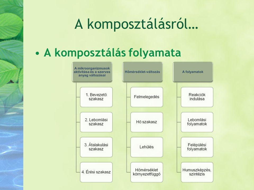 A komposztálásról… •A komposztálás folyamata