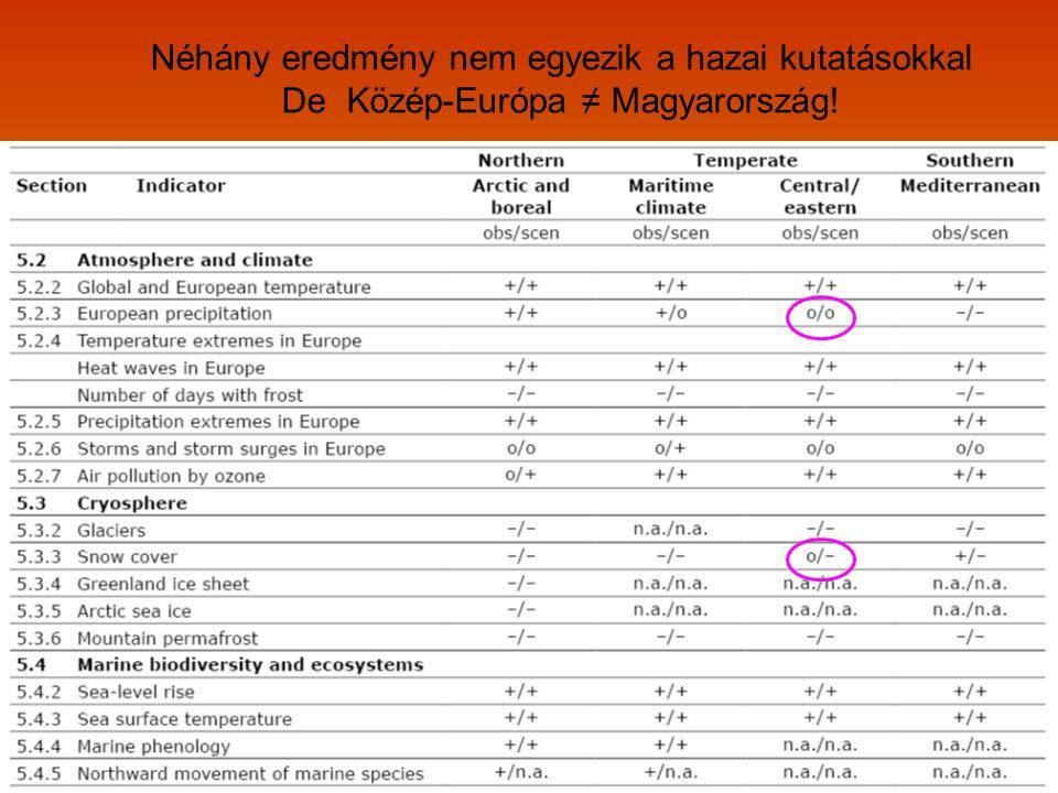 Néhány eredmény nem egyezik a hazai kutatásokkal De Közép-Európa ≠ Magyarország!