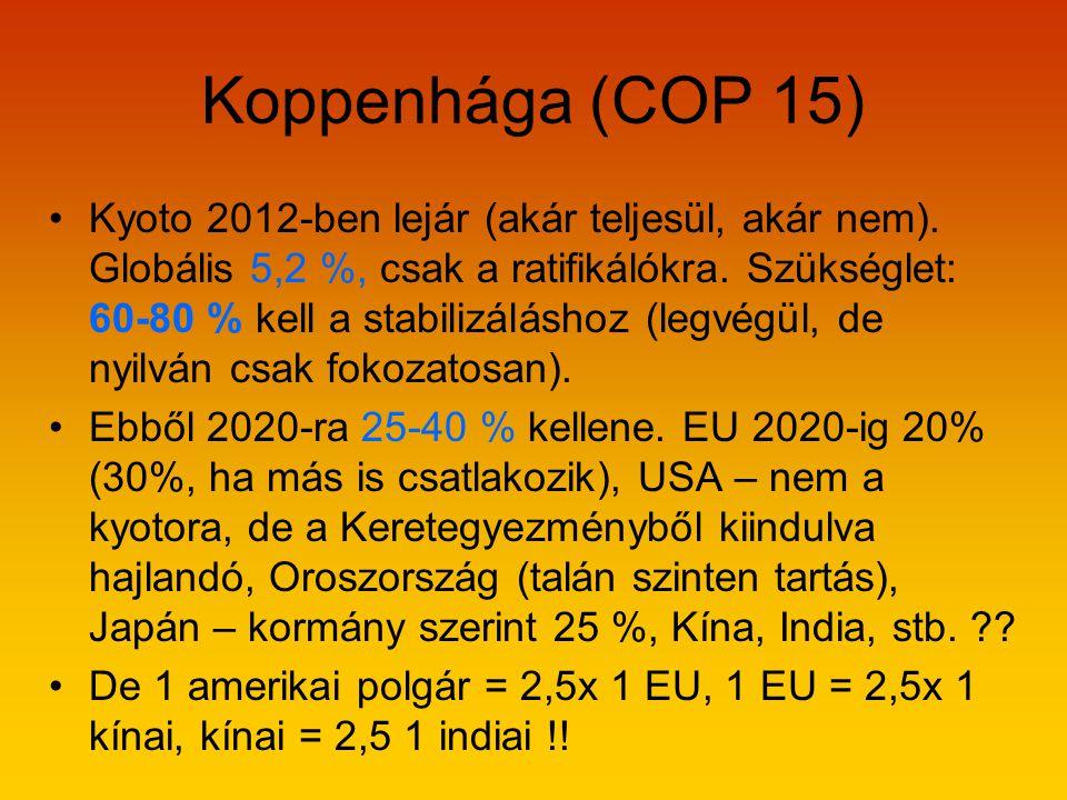 Koppenhága (COP 15) •Kyoto 2012-ben lejár (akár teljesül, akár nem).