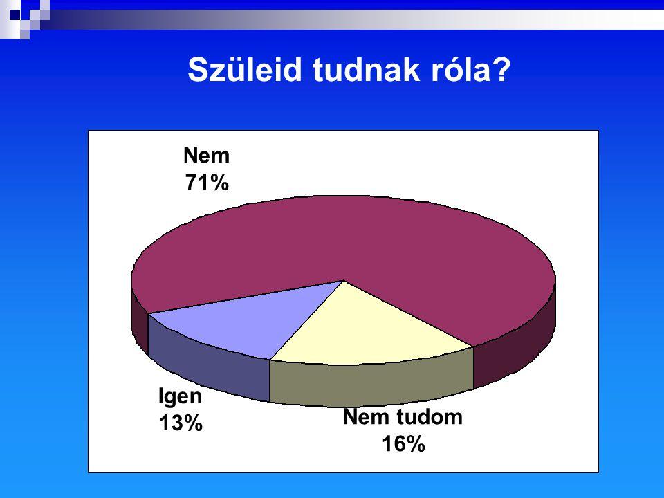 Szüleid tudnak róla? Igen 13% Nem tudom 16% Nem 71%