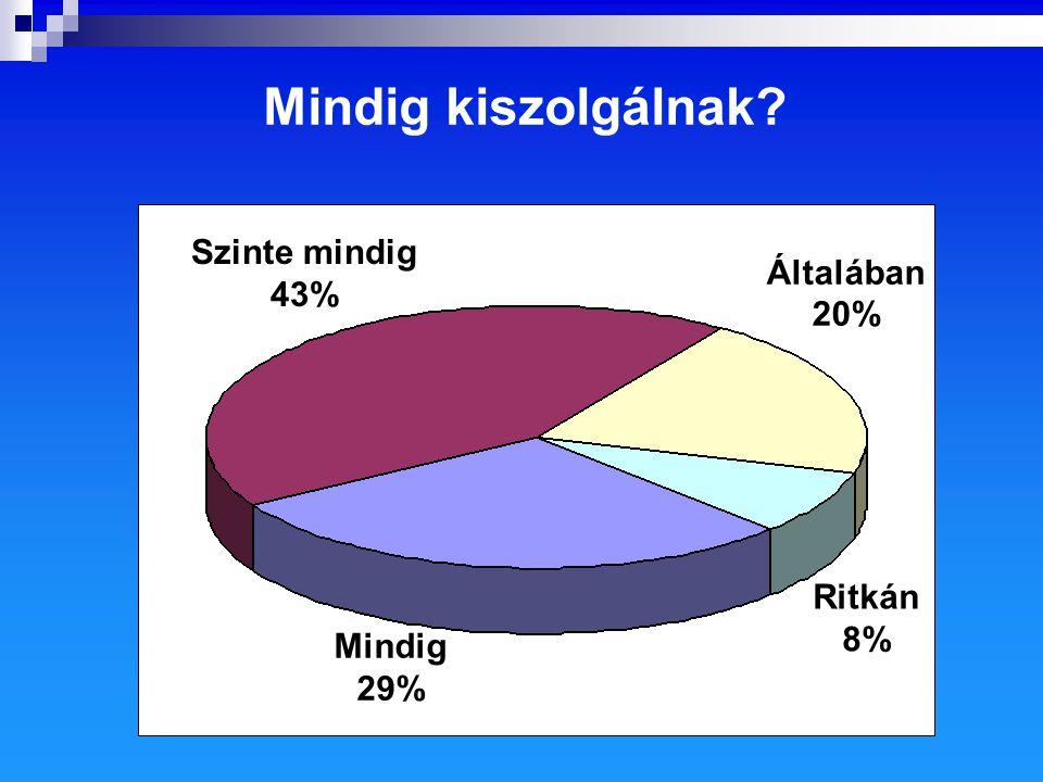 Szinte mindig 43% Mindig 29% Ritkán 8% Általában 20% Mindig kiszolgálnak?