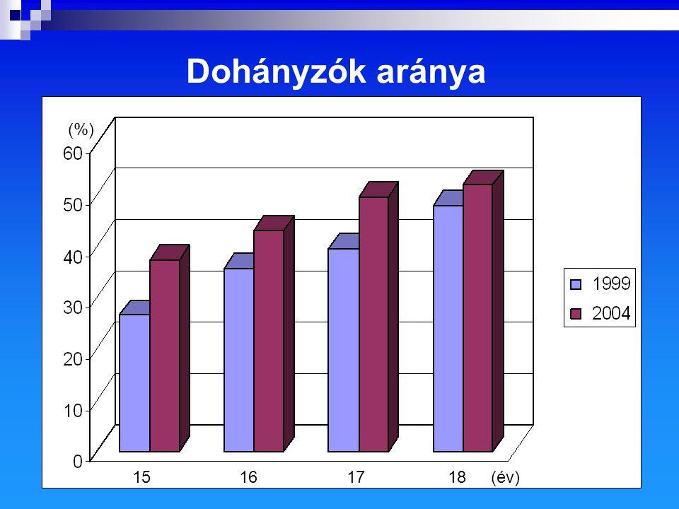 (%) 15161718(év) Dohányzók aránya