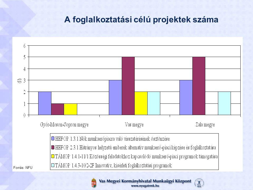 A foglalkoztatási célú projektek száma Forrás: NFU