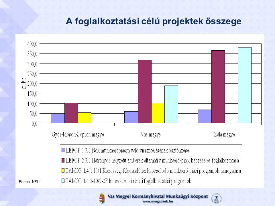 A foglalkoztatási célú projektek összege Forrás: NFU