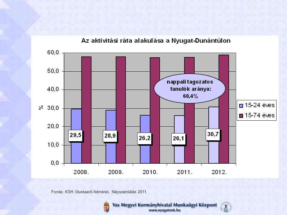 Forrás: KSH, Munkaerő-felmérés, Népszámlálás 2011.
