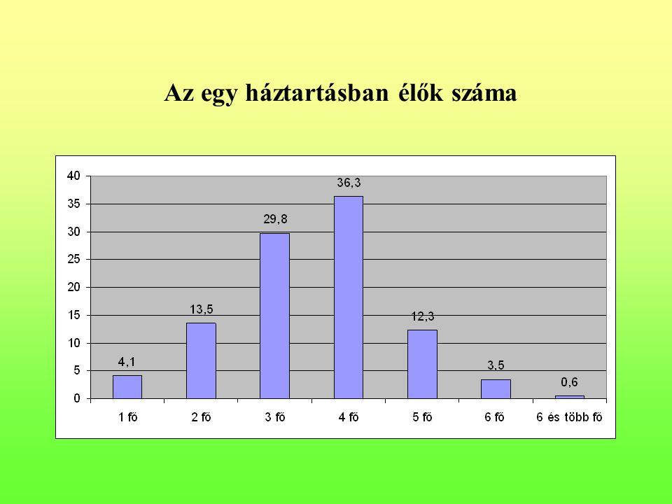 Az egy háztartásban élők száma
