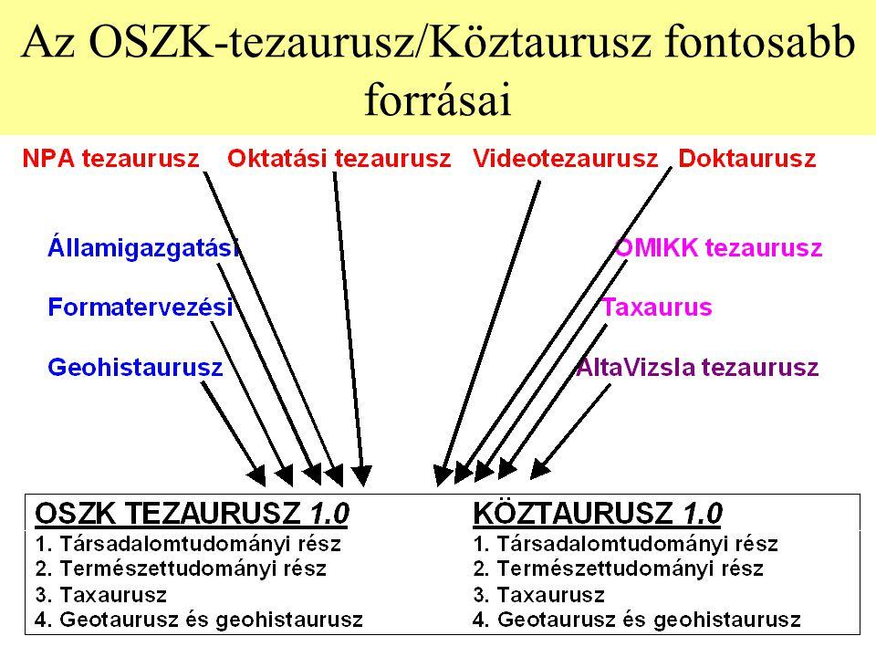Az OSZK-tezaurusz/Köztaurusz fontosabb forrásai