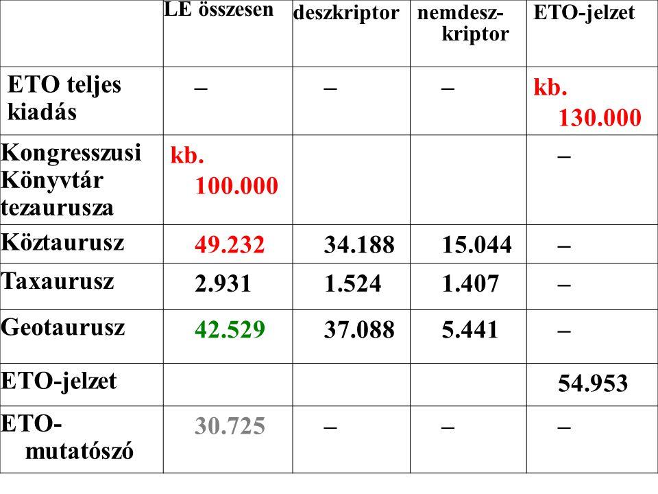 LE összesen deszkriptor nemdesz kriptor ETO-jelzet ETO teljes kiadás –––kb. 130.000 Kongresszusi Könyvtár tezaurusza kb. 100.000 – Köztaurusz 49.2323