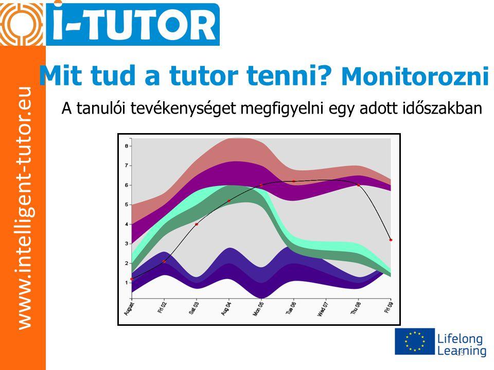 www.intelligent-tutor.eu 15 Mit tud a tutor tenni? Monitorozni A tanulói tevékenységet megfigyelni egy adott időszakban