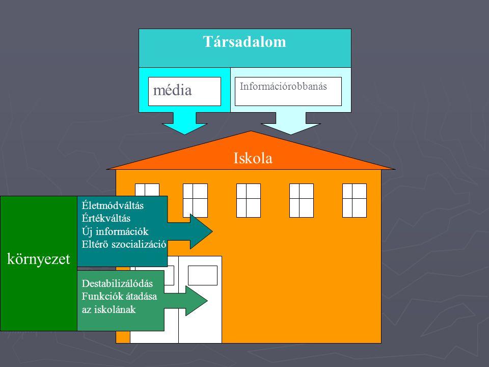Társadalom Információrobbanás média Iskola Destabilizálódás Funkciók átadása az iskolának Életmódváltás Értékváltás Új információk Eltérő szocializáci