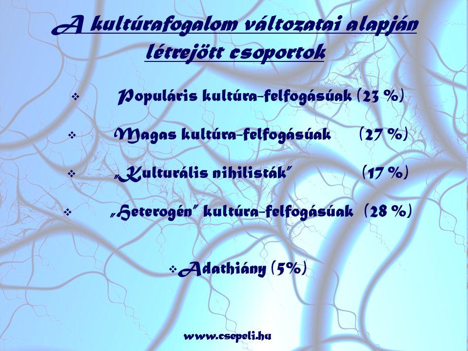 """A kultúrafogalom változatai alapján létrejött csoportok  Populáris kultúra-felfogásúak (23 %)  Magas kultúra-felfogásúak (27 %)  """"Kulturális nihilisták (17 %)  """"Heterogén kultúra-felfogásúak (28 %)  Adathiány (5%) www.csepeli.hu"""