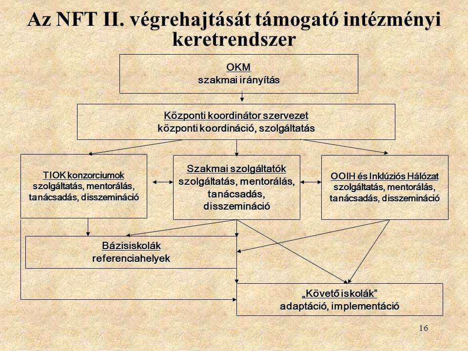 16 Az NFT II.