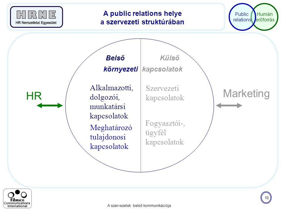 Humán erőforrás Public relations A szervezetek belső kommunikációja 10 Communications International Szervezeti kapcsolatok Fogyasztói-, ügyfél kapcsol