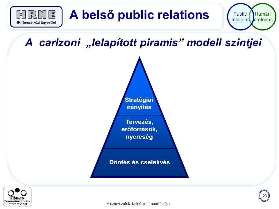 """Humán erőforrás Public relations A szervezetek belső kommunikációja 23 Communications International A carlzoni """"lelapított piramis"""" modell szintjei A"""