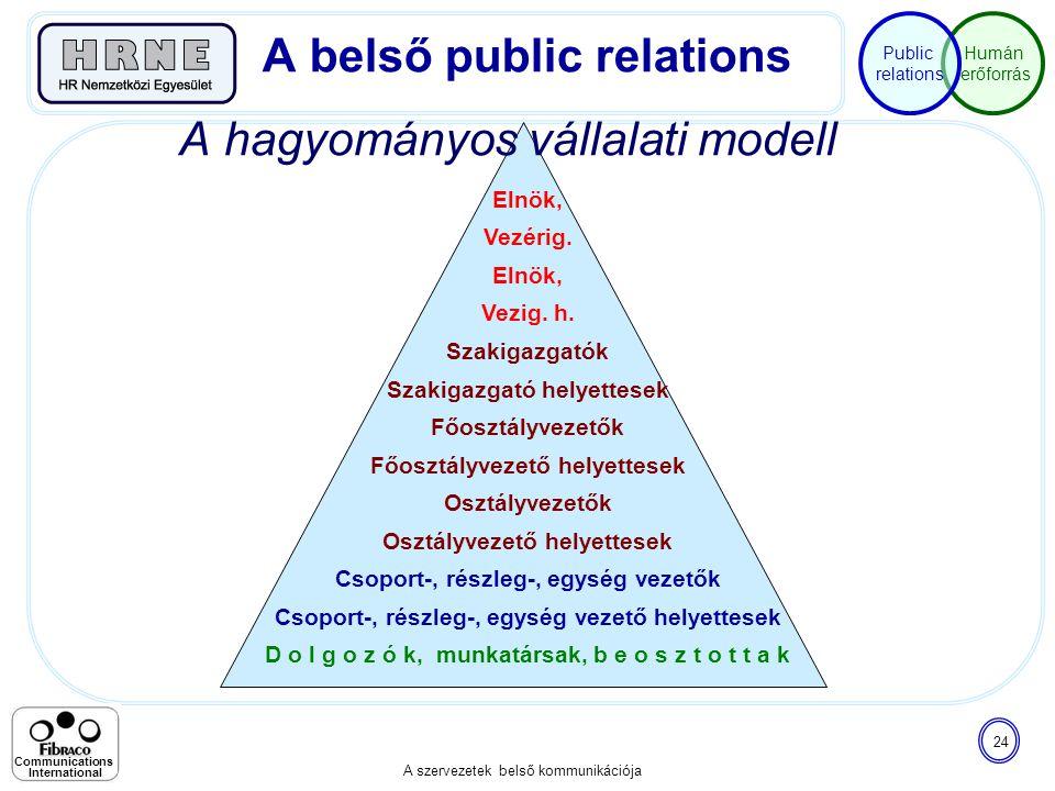 Humán erőforrás Public relations A szervezetek belső kommunikációja 24 Communications International A hagyományos vállalati modell A belső public rela