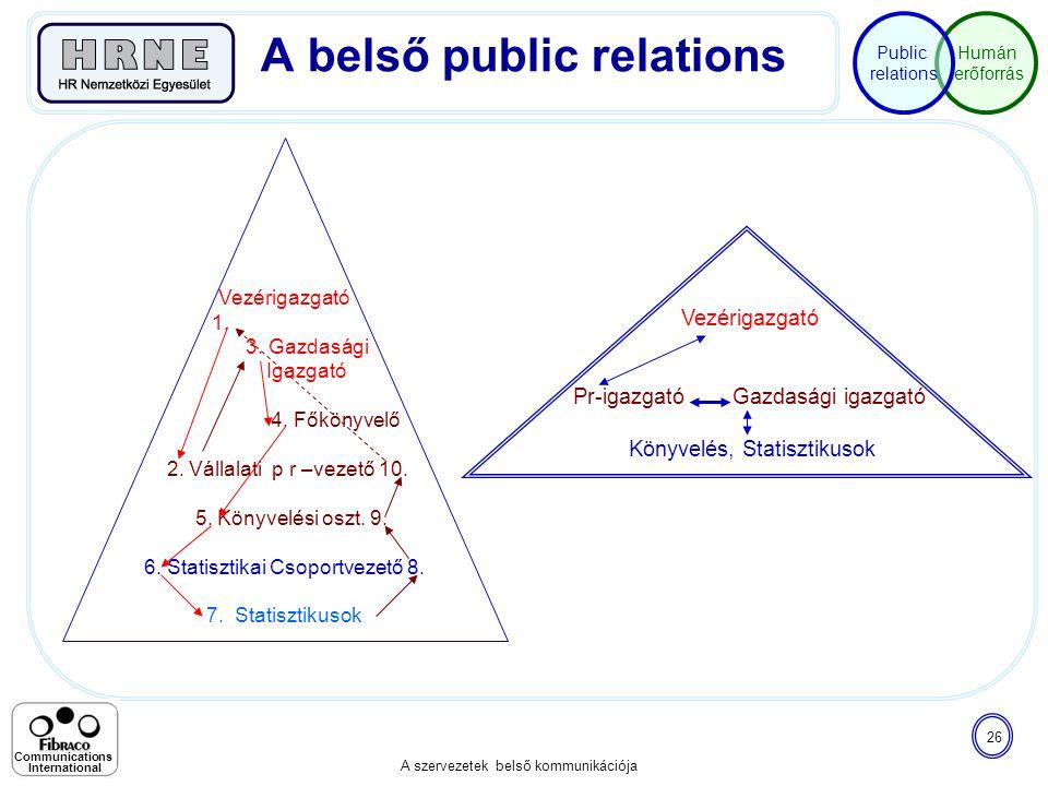 Humán erőforrás Public relations A szervezetek belső kommunikációja 26 Communications International Vezérigazgató 1. 3. Gazdasági Igazgató 4. Főkönyve