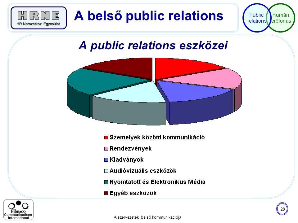Humán erőforrás Public relations A szervezetek belső kommunikációja 28 Communications International A public relations eszközei A belső public relatio