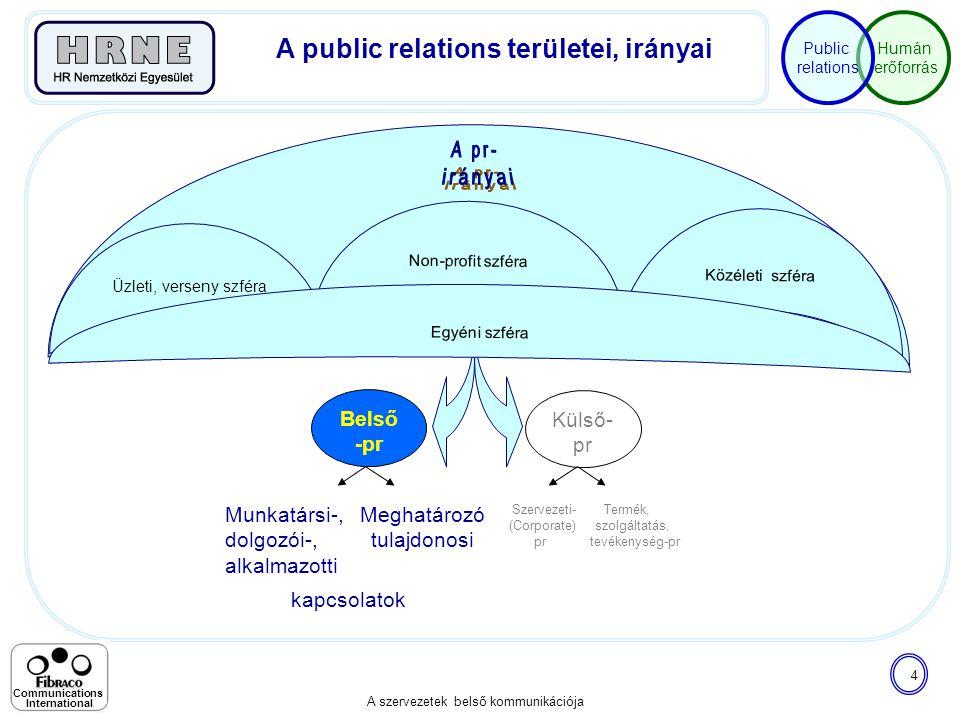 Humán erőforrás Public relations A szervezetek belső kommunikációja 4 Communications International Munkatársi-, Meghatározó dolgozói-, tulajdonosi alk