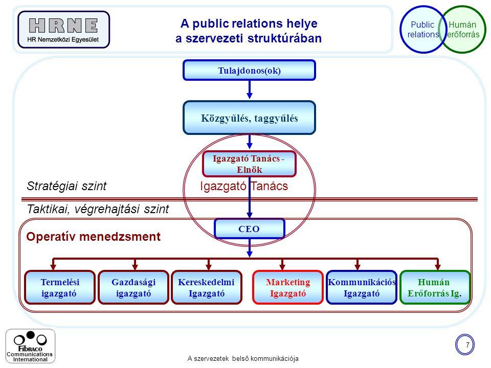 Humán erőforrás Public relations A szervezetek belső kommunikációja 7 Communications International Termelési igazgató Gazdasági igazgató Igazgató Taná