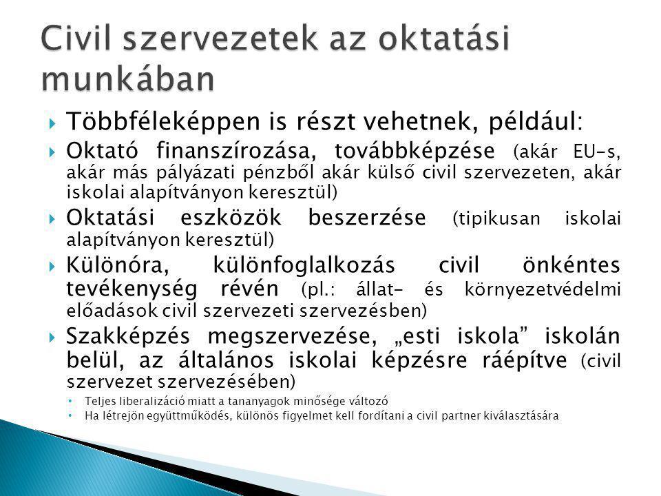 """ Többféleképpen is részt vehetnek, például:  Oktató finanszírozása, továbbképzése (akár EU-s, akár más pályázati pénzből akár külső civil szervezeten, akár iskolai alapítványon keresztül)  Oktatási eszközök beszerzése (tipikusan iskolai alapítványon keresztül)  Különóra, különfoglalkozás civil önkéntes tevékenység révén (pl.: állat- és környezetvédelmi előadások civil szervezeti szervezésben)  Szakképzés megszervezése, """"esti iskola iskolán belül, az általános iskolai képzésre ráépítve (civil szervezet szervezésében) • Teljes liberalizáció miatt a tananyagok minősége változó • Ha létrejön együttműködés, különös figyelmet kell fordítani a civil partner kiválasztására"""