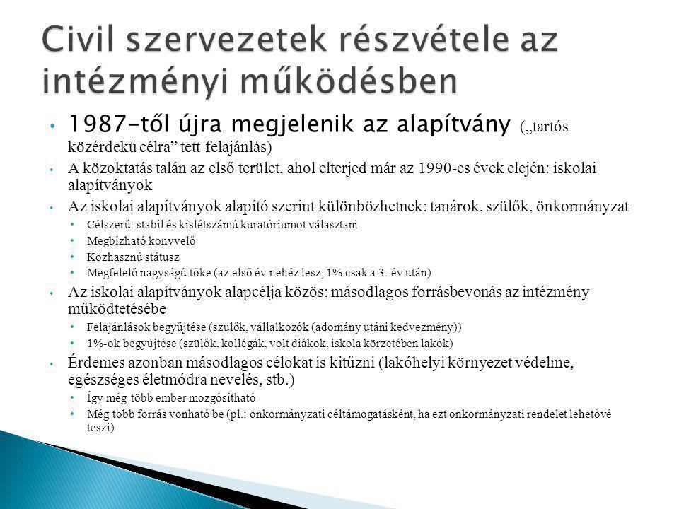 """ Jogszabály által az iskolai működéshez rendelt civil szervezeti formák (""""kvázi civil szervezetek )  diákönkormányzat: 1993:LXXIX."""