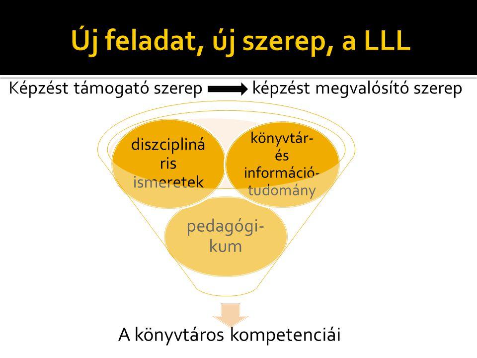 Képzést támogató szerep képzést megvalósító szerep A könyvtáros kompetenciái pedagógi- kum diszcipliná ris ismeretek könyvtár- és információ- tudomány