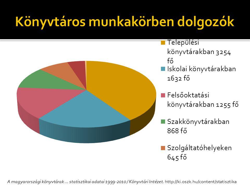A magyarországi könyvtárak... statisztikai adatai 1999-2010 / Könyvtári Intézet.