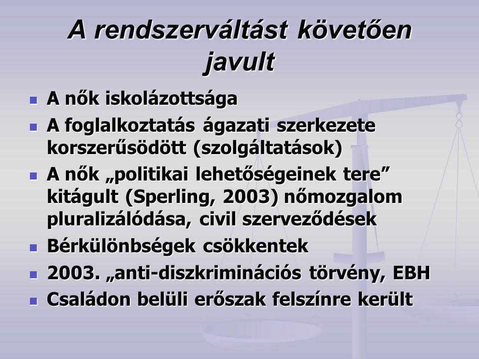 """A rendszerváltást követően javult  A nők iskolázottsága  A foglalkoztatás ágazati szerkezete korszerűsödött (szolgáltatások)  A nők """"politikai lehetőségeinek tere kitágult (Sperling, 2003) nőmozgalom pluralizálódása, civil szerveződések  Bérkülönbségek csökkentek  2003."""