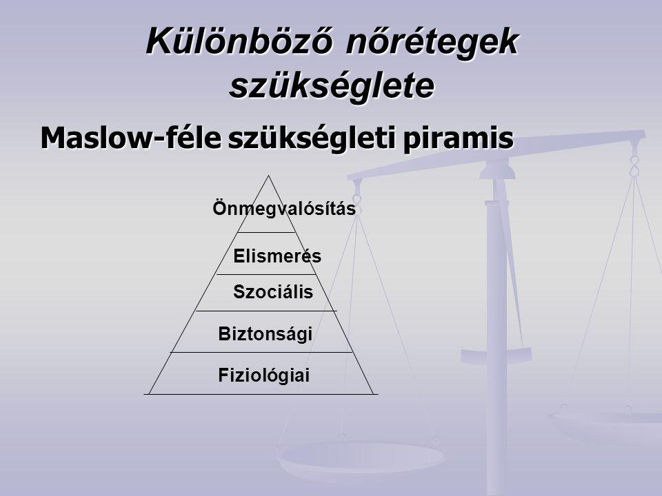 Különböző nőrétegek szükséglete Maslow-féle szükségleti piramis Fiziológiai Biztonsági Szociális Elismerés Önmegvalósítás